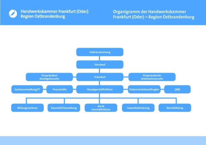 Organigramm_Handwerkskammer_Frankfurt_Oder_Region_Ostbrandenburg
