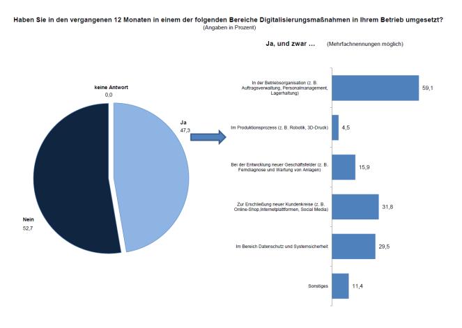 Umsetzung Digitalisierungsmaßnahmen